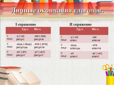 Личные окончания глаголов. I спряжение II спряжение Ед.ч. Мн.ч. 1 лицо -у (-ю...