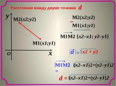 Расстояние между двумя точками M2(x2;y2) M1(x1;y1) d x y O M1(x1;y1) M2(x2;y2...