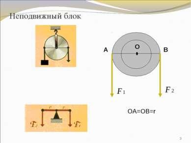 Неподвижный блок * ОА=ОВ=r