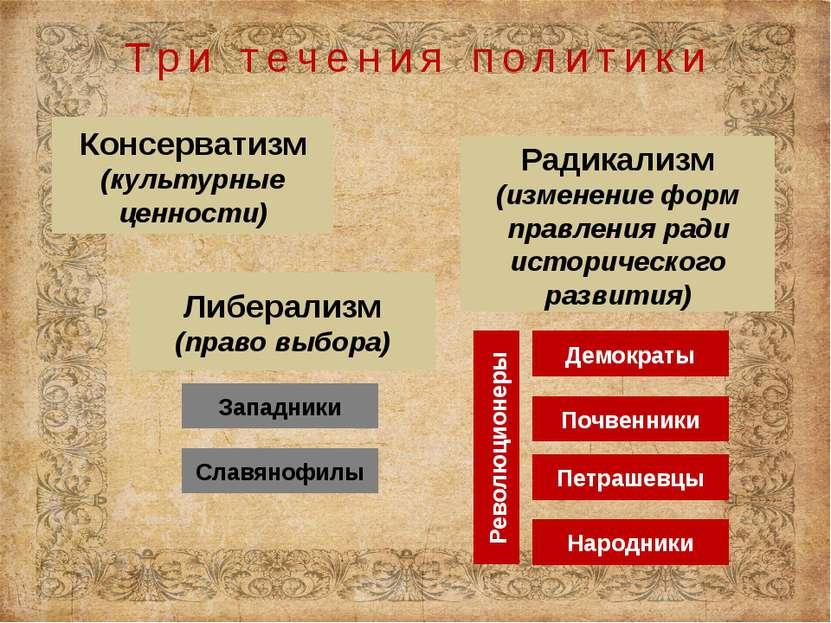 Консерватизм (культурные ценности) Либерализм (право выбора) Радикализм (изме...
