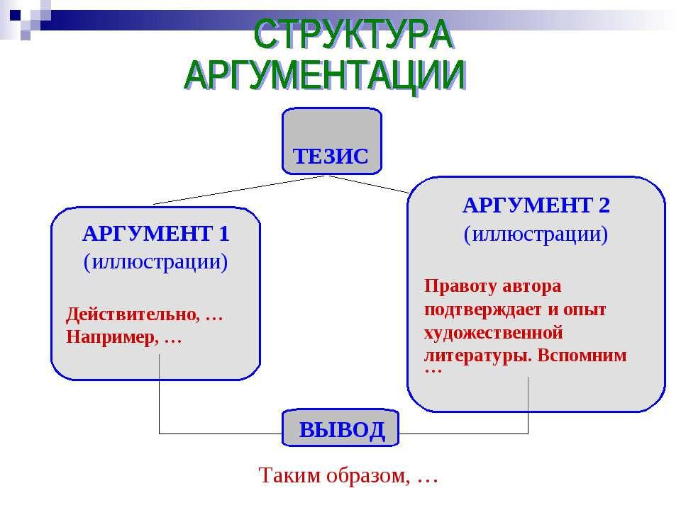 ТЕЗИС АРГУМЕНТ 1 (иллюстрации) Действительно, … Например, … АРГУМЕНТ 2 (иллюс...