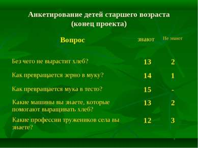 Анкетирование детей старшего возраста (конец проекта) Вопрос знают Не знают Б...
