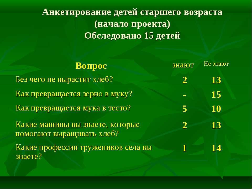 Анкетирование детей старшего возраста (начало проекта) Обследовано 15 детей В...