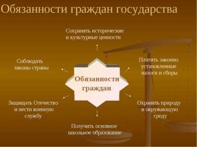 Обязанности граждан Соблюдать законы страны Платить законно установленные нал...