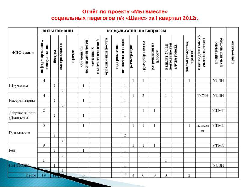 Отчёт по проекту «Мы вместе» социальных педагогов п/к «Шанс» за I квартал 2012г.