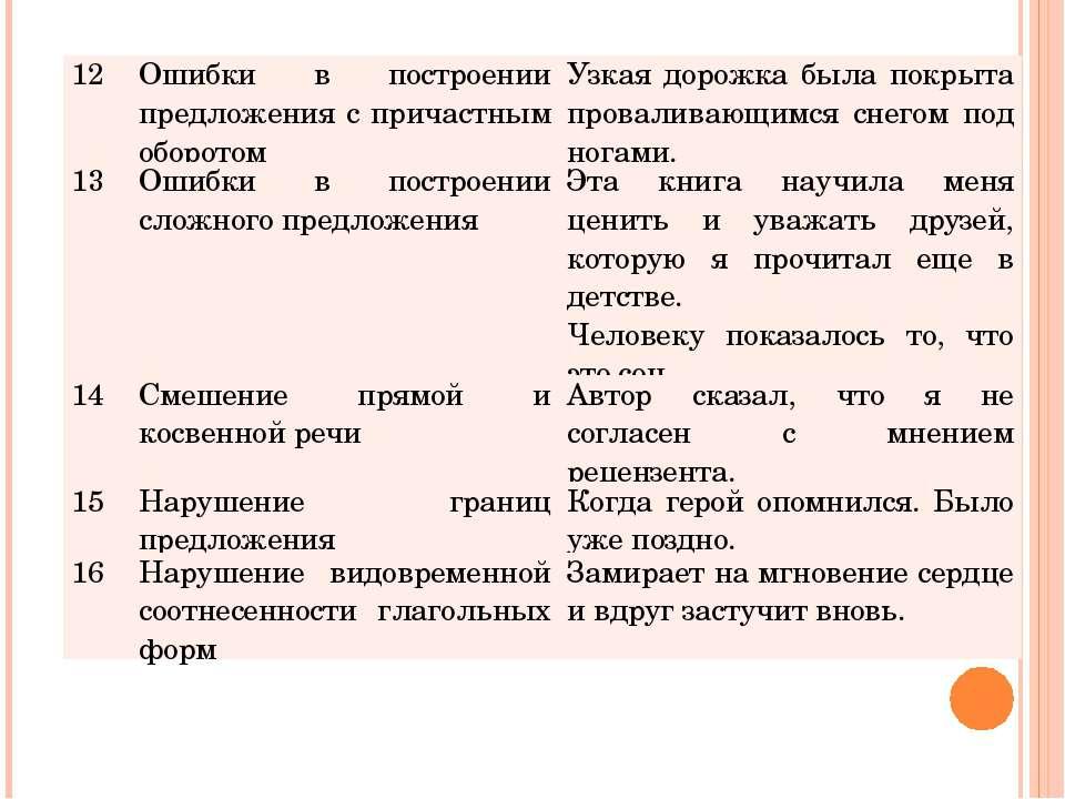 12 Ошибки в построении предложения с причастным оборотом Узкая дорожка была п...