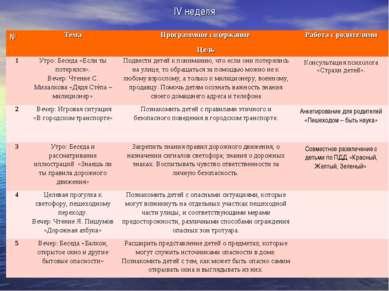IV неделя № Тема Программное содержание Цель Работа с родителями 1 Утро: Бесе...
