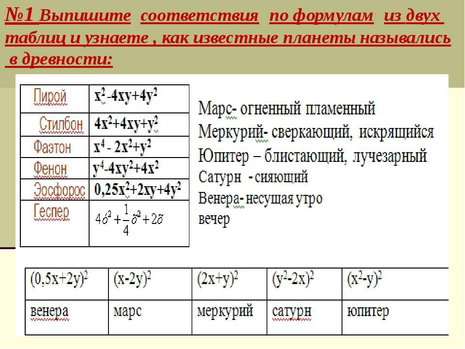 №1 Выпишите соответствия по формулам из двух таблиц и узнаете , как известные...