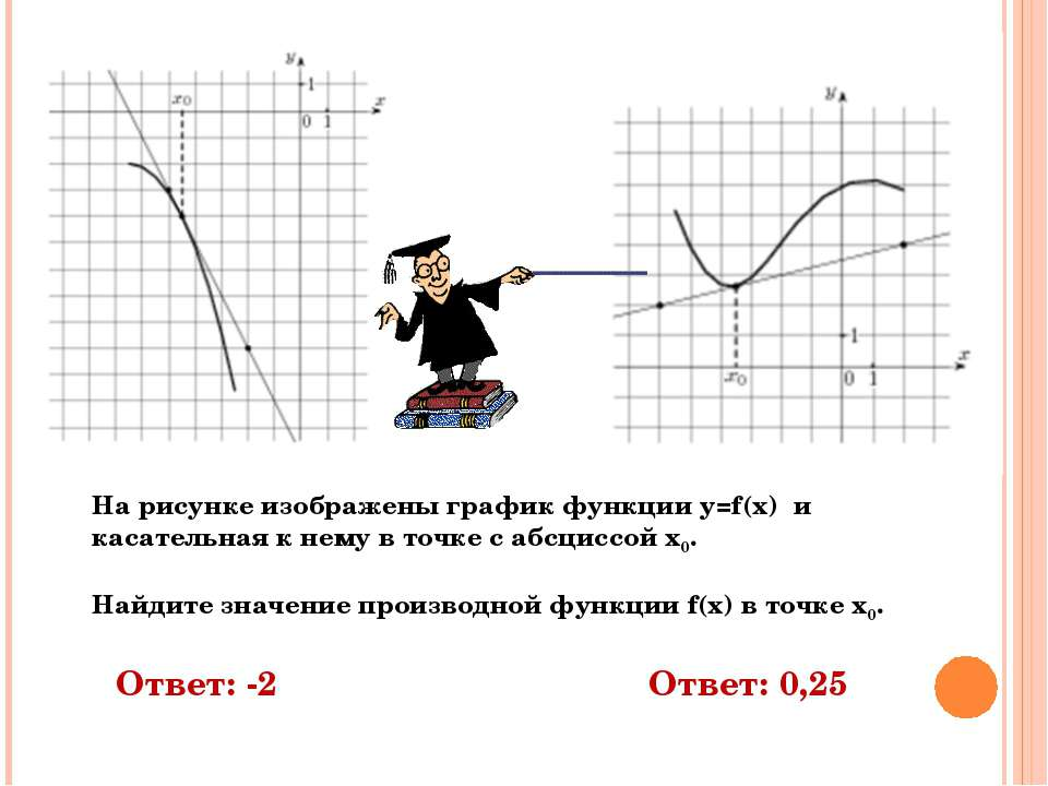 Ответ: -2 Ответ: 0,25 На рисунке изображены график функции y=f(x) и касательн...