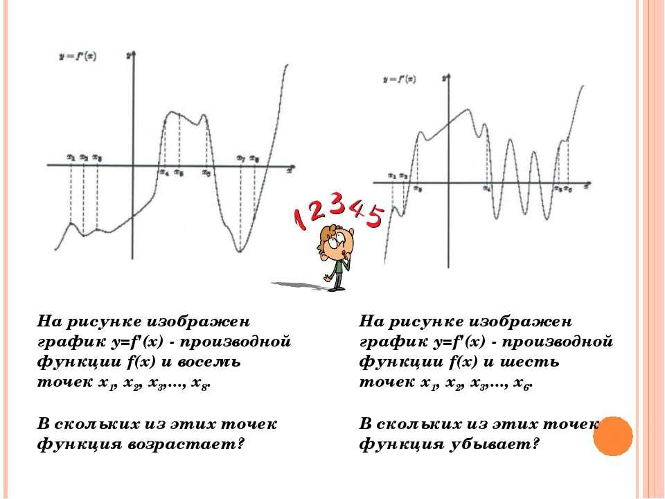 На рисунке изображен график y=f'(x) - производной функции f(x) и восемь точек...
