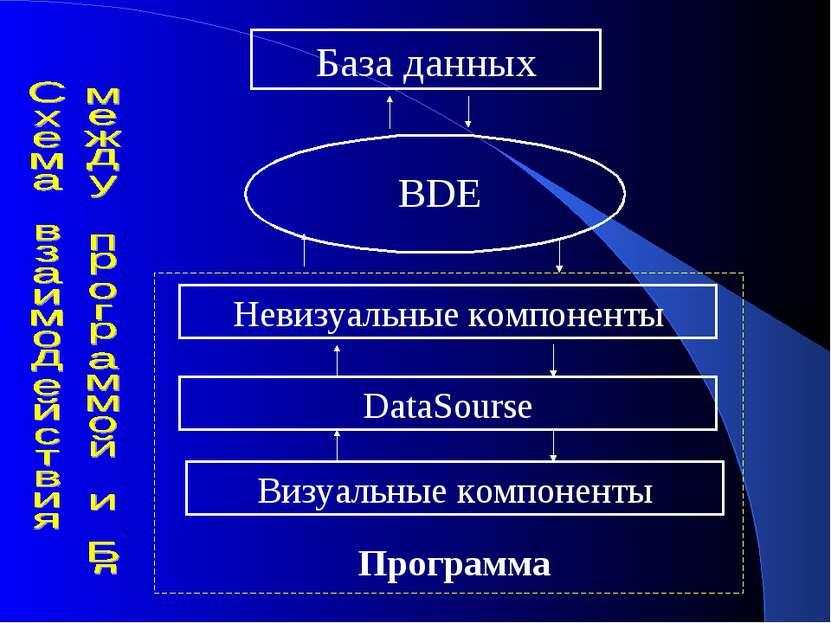База данных BDE Невизуальные компоненты Визуальные компоненты Программа DataS...