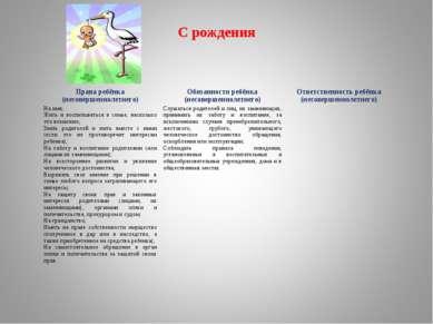 С рождения Права ребёнка (несовершеннолетнего) Обязанности ребёнка (несоверше...