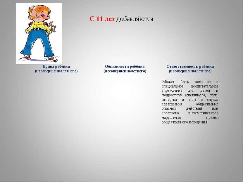 С 11 лет добавляются Права ребёнка (несовершеннолетнего) Обязанности ребёнка ...