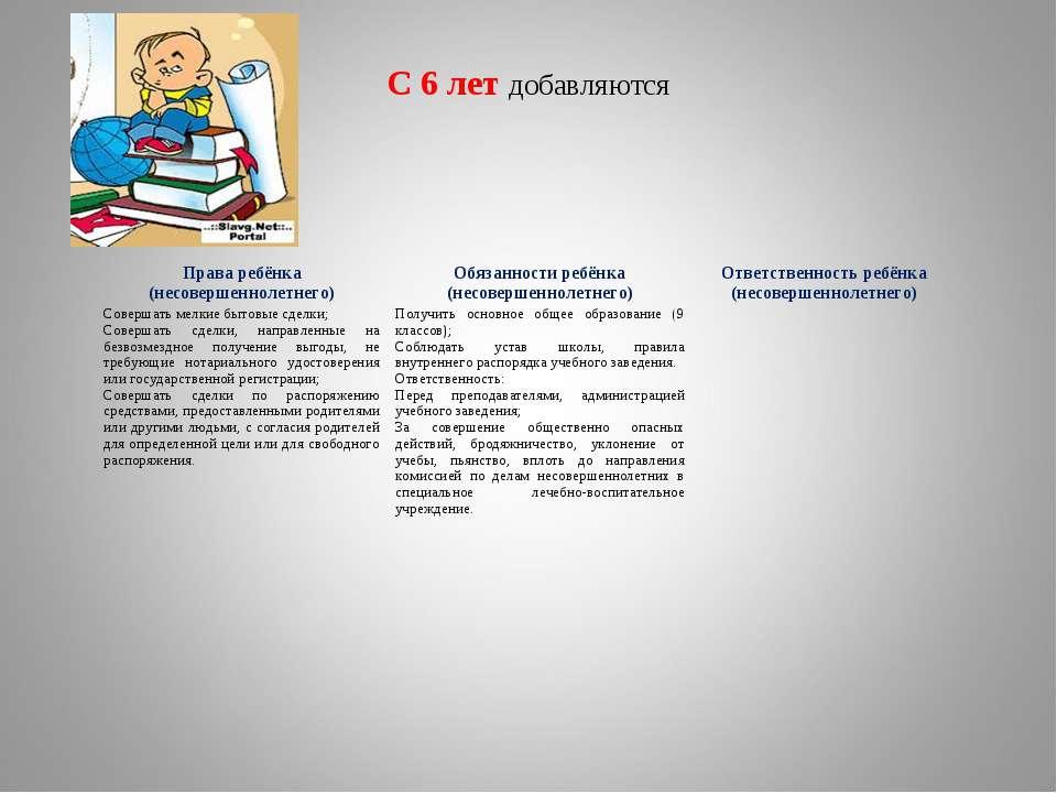 С 6 лет добавляются Права ребёнка (несовершеннолетнего) Обязанности ребёнка (...