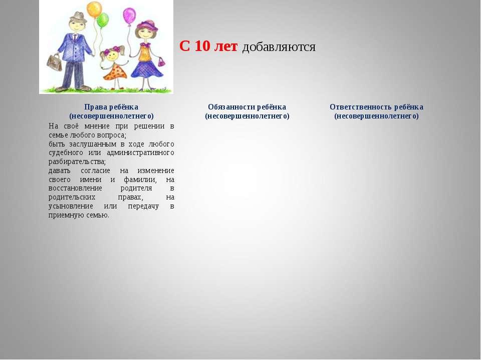 С 10 лет добавляются Права ребёнка (несовершеннолетнего) Обязанности ребёнка ...