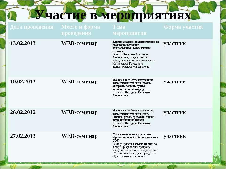 Участие в мероприятиях Дата проведения Место и форма проведения Тема мероприя...
