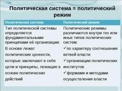 Политическая система = политический режим Политическая система Политический р...
