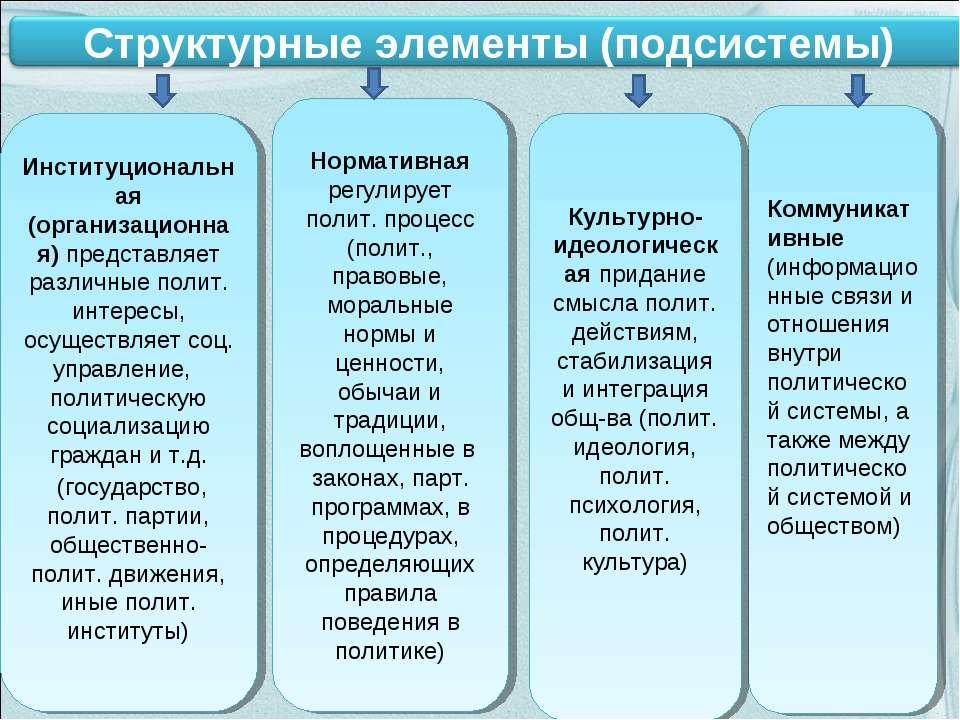 Институциональная (организационная) представляет различные полит. интересы, о...