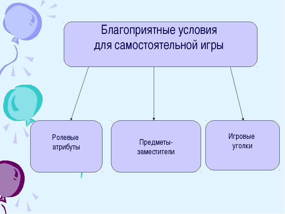 Благоприятные условия для самостоятельной игры Ролевые атрибуты Игровые уголк...