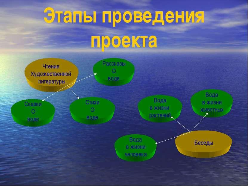 Этапы проведения проекта Чтение Художественной литературы Сказки О воде Расск...