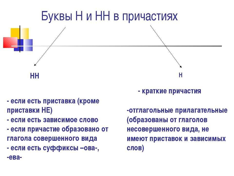 Буквы Н и НН в причастиях НН Н - если есть приставка (кроме приставки НЕ) - е...