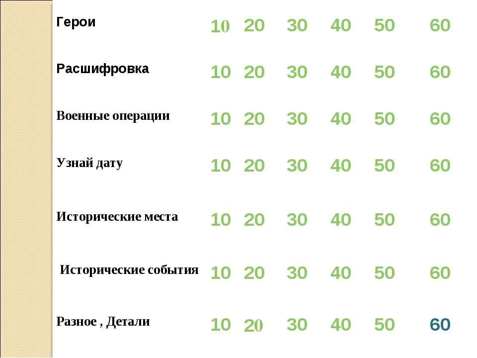 Герои 10 20 30 40 50 60 Расшифровка 10 20 30 40 50 60 Военные операции 10 20 ...