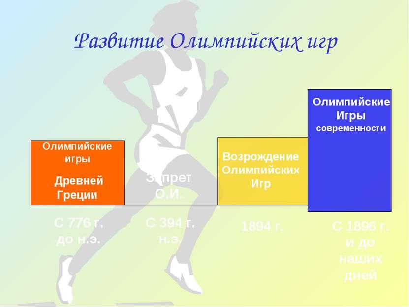 Развитие Олимпийских игр Олимпийские игры Древней Греции Возрождение Олимпийс...