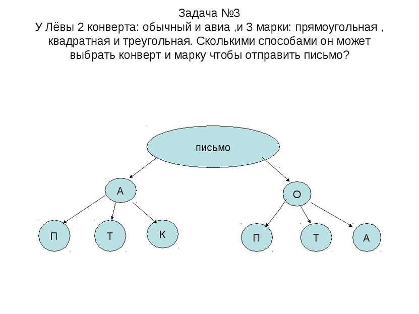 Задача №3 У Лёвы 2 конверта: обычный и авиа ,и 3 марки: прямоугольная , квадр...