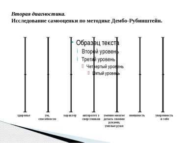 Вторая диагностика. Исследование самооценки по методике Дембо-Рубинштейн. здо...