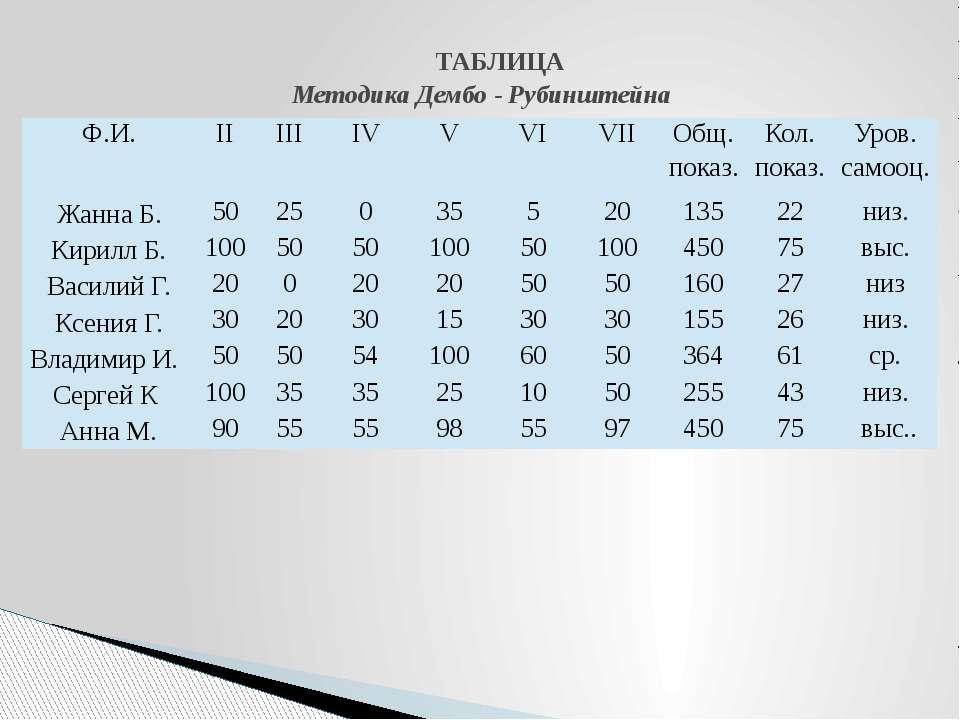 ТАБЛИЦА Методика Дембо - Рубинштейна Ф.И. II III IV V VI VII Общ. показ. Кол....