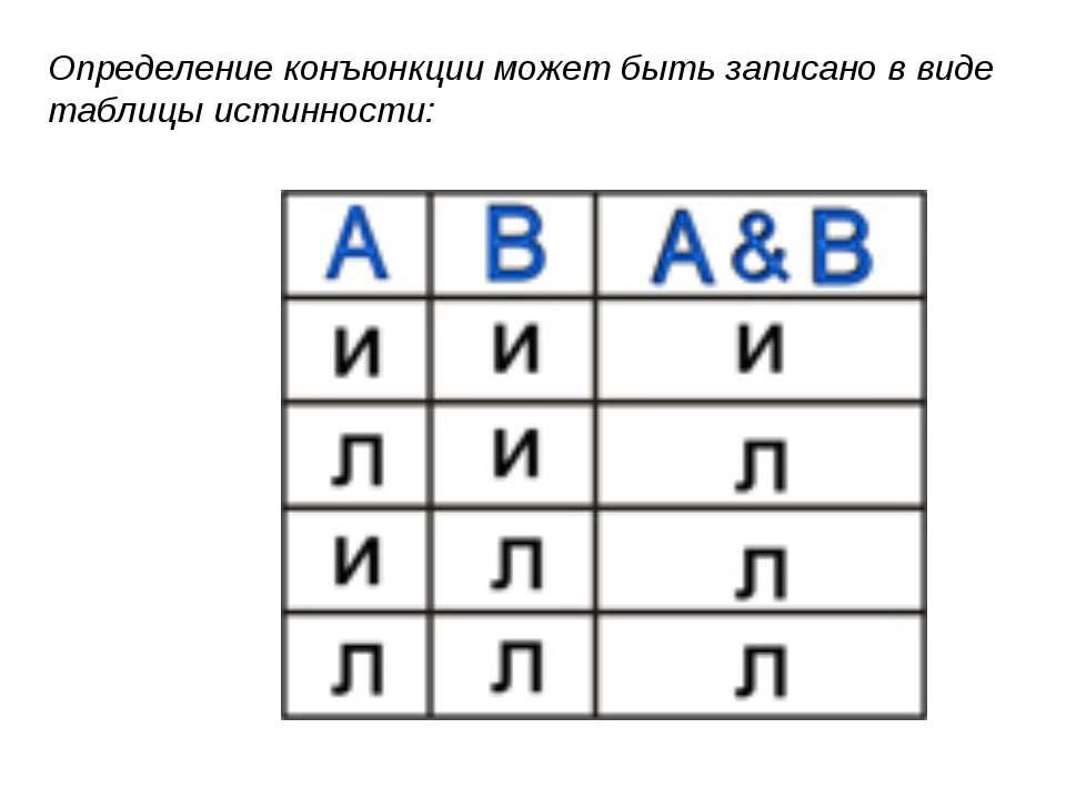 Определение конъюнкции может быть записано в виде таблицы истинности: