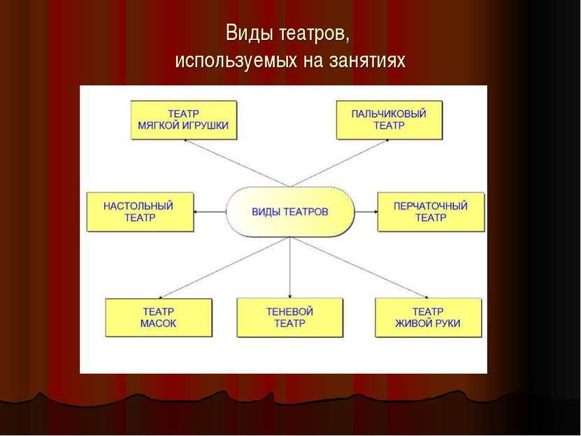 Виды театров, используемых на занятиях