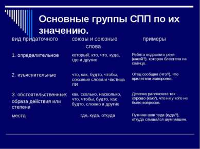 Основные группы СПП по их значению. вид придаточного союзы и союзные слова пр...