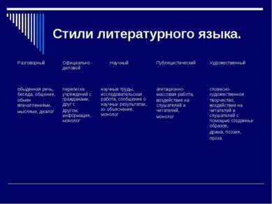 Стили литературного языка. Разговорный Официально - деловой Научный Публицист...