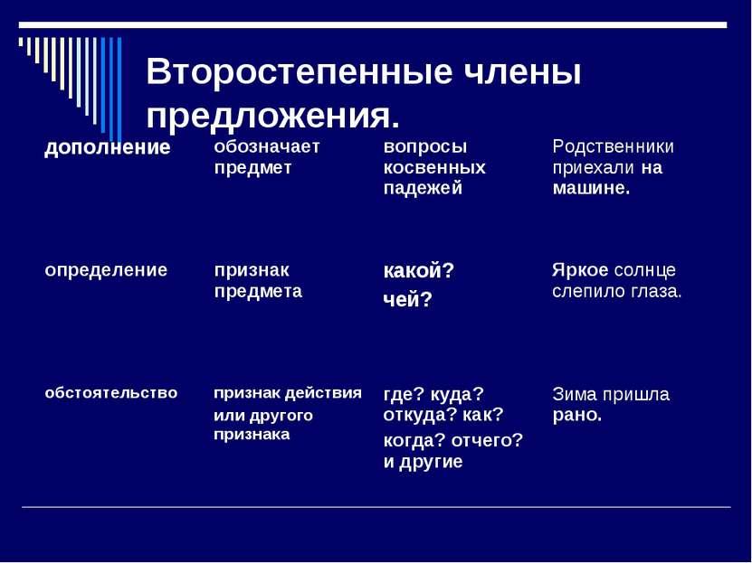 Второстепенные члены предложения. дополнение обозначает предмет вопросы косве...