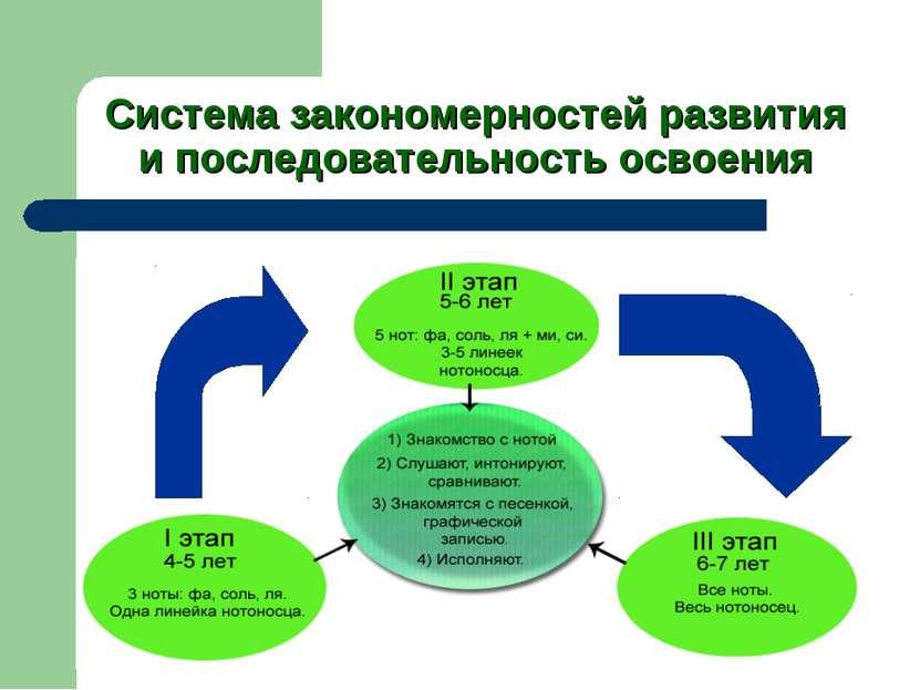 Система закономерностей развития и последовательность освоения
