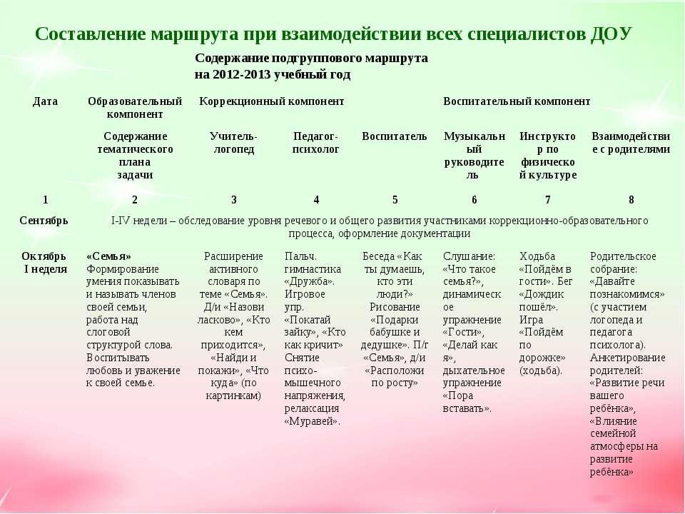 Составление маршрута при взаимодействии всех специалистов ДОУ Содержание подг...