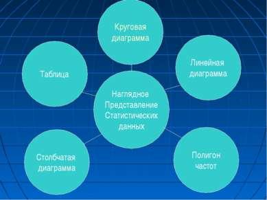 Круговая диаграмма Столбчатая диаграмма Полигон частот Линейная диаграмма Таб...