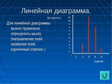 Линейная диаграмма. Для линейной диаграммы важно правильно определить шкалу (...