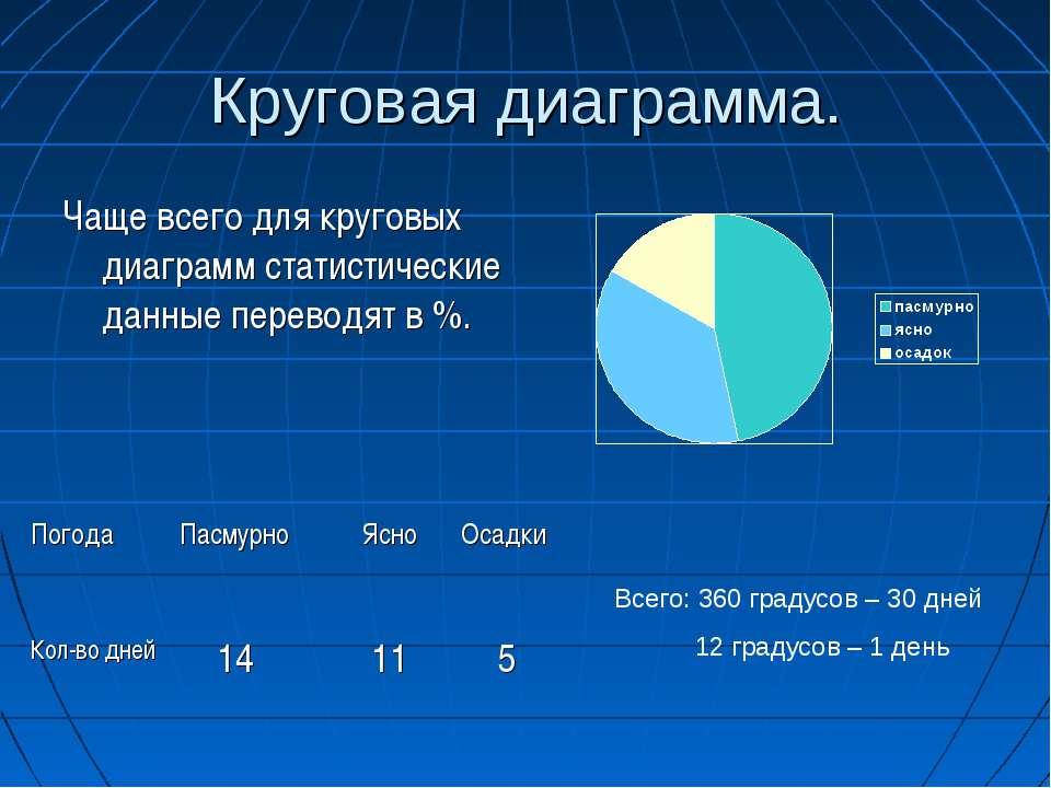 Круговая диаграмма. Чаще всего для круговых диаграмм статистические данные пе...