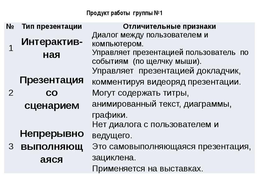Продукт работы группы №1 № Типпрезентации Отличительные признаки 1 Интерактив...