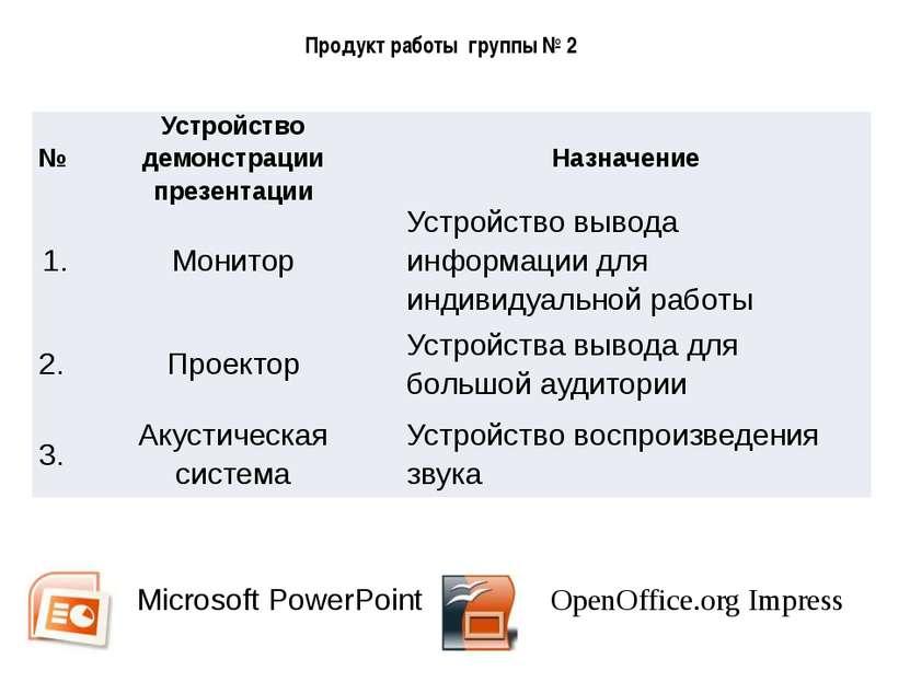 Технические средства демонстрации презентации