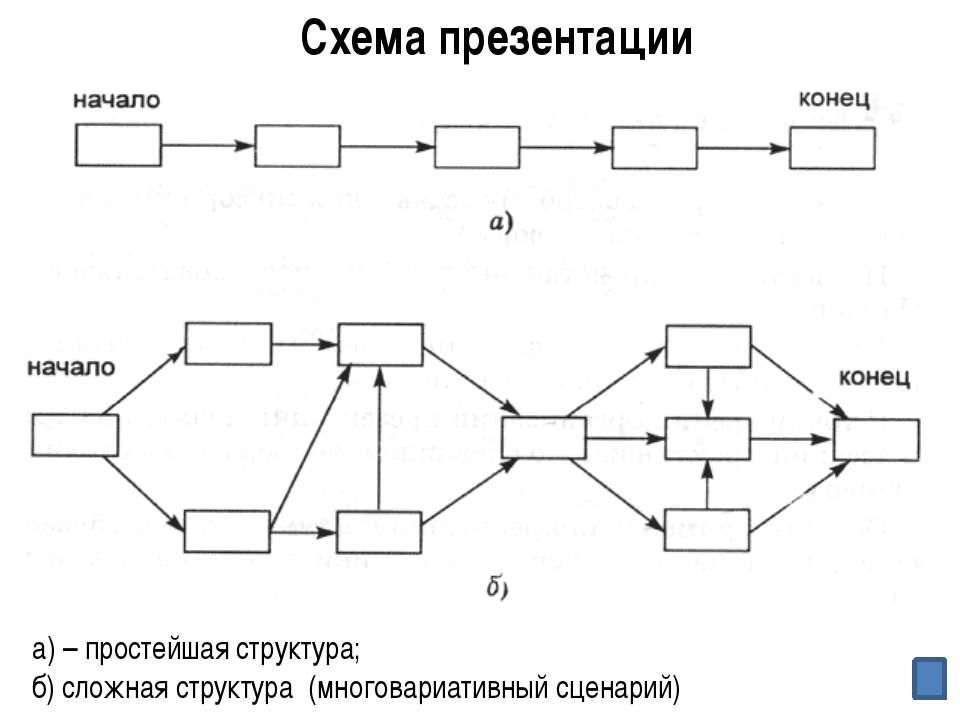 Microsoft PowerPoint OpenOffice.org Impress Продукт работы группы № 2 № Устро...