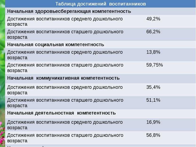 Таблица достижений воспитанников Начальнаяздоровьесберегающаякомпетентность Д...
