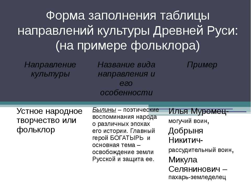 Форма заполнения таблицы направлений культуры Древней Руси: (на примере фольк...