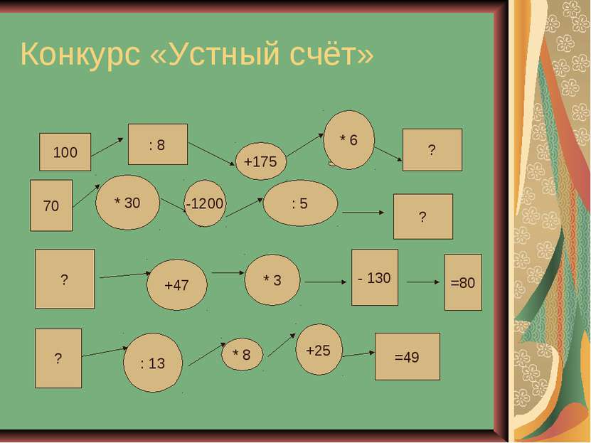 Конкурс «Устный счёт» 100 : 8 +175 * 6 ? 70 * 30 -1200 : 5 ? ? +47 * 3 - 130 ...
