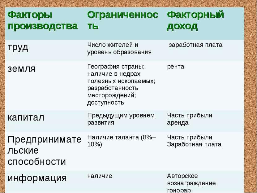 Факторы производства Ограниченность Факторный доход труд Число жителей и уров...