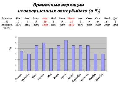 Временные вариации незавершенных самоубийств (в %) Месяцы Янв. Фев. Март Апр....