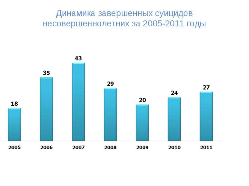 Динамика завершенных суицидов несовершеннолетних за 2005-2011 годы