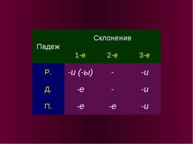 Падеж Склонение 1-е 2-е 3-е Р. -и (-ы) - -и Д. -е - -и П. -е -е -и